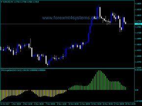 Forex Ema Angle Zero Indicator Forex Trading Strategies