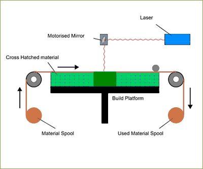 Sheet Lamination 3d Printing Process And Apparatus Printing Process Printing Methods 3d Printing