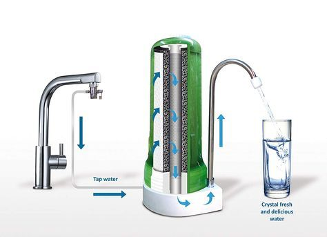 Amazon Com Ecosoft Countertop Drinking Water Filter System For