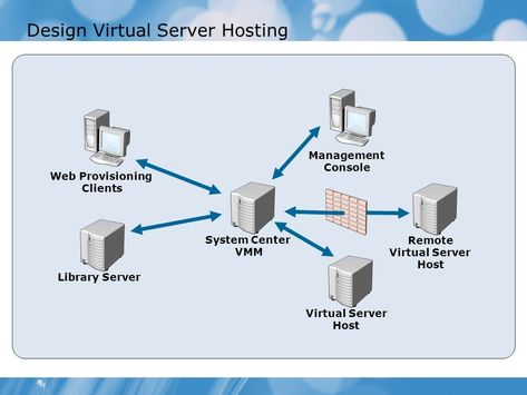 #We have various web facilitating administrations and one of them is the capacity to associate clients to our #Virtual #Private #Servers.