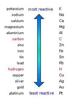 carbon dating gcse aqa