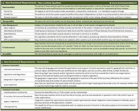 Business Analysis Understanding NonFunctional Requirements