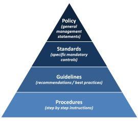 Perbedaan Policy Standard Guidelines dan Procedures