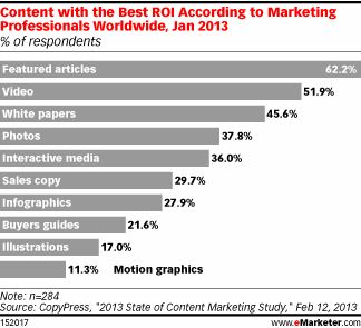 Which Content Marketing Tactics Get the Best ROI? - eMarketer