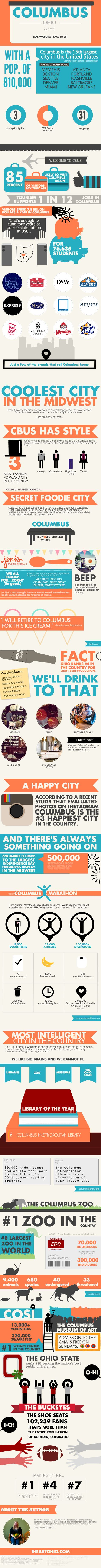 Columbus, Ohio - an awesome place to be! | #infographic created in #free @Piktochart #Infographic Editor at www.piktochart.com