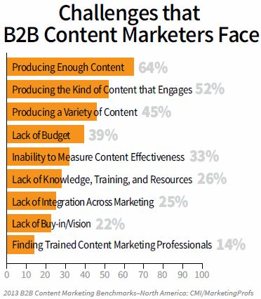 63% of B2B content marketers say that producing enough content is now their biggest challenge.
