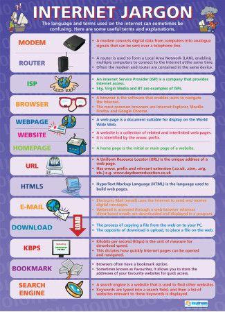 Internet Jargon Poster