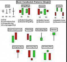 Identifying Some Forex Candlestick Patterns 1st Forex Broker