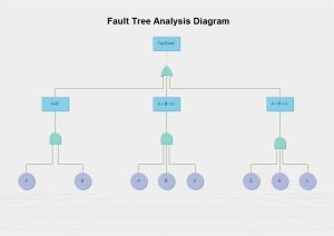 Free Fault Tree Templates For Word Powerpoint Pdf Pertaining To