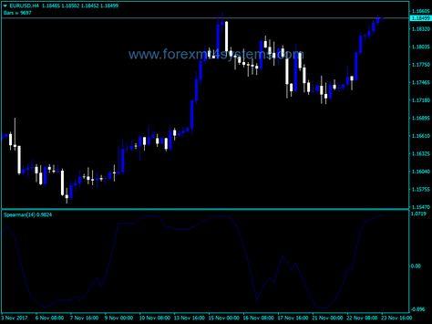 Forex Spearmans Rank Correlation Indicator Smooth Chart
