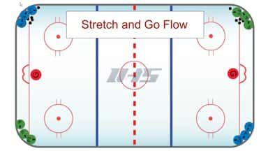 Tigers Half Ice Shooting Drill Half Ice Shooting Drill On Vimeo In 2020 Hockey Drills Hockey Training Drill