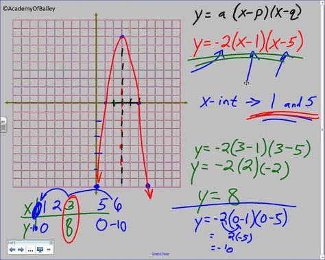intercept form for quadratic equations  8.8B: Graphing Quadratic Equations in Intercept Form ...