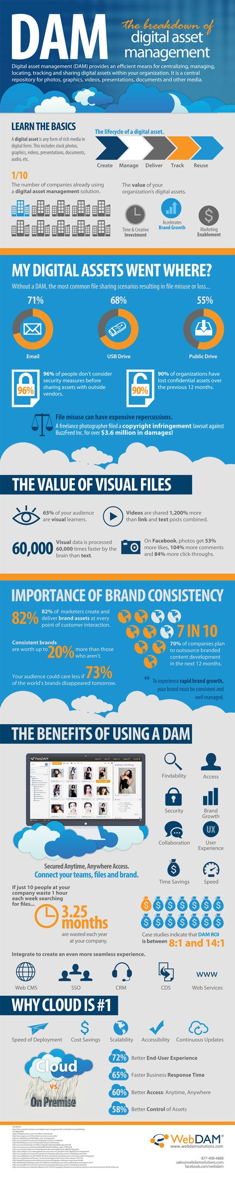 2013/Oct/10 -  DAM, Digital Assets Management trends, benefits and statistics. If you or your teams work with digital files, see how top companies accelerate brand growth and leverage visual media with DAM -- #socialmedia #infographic #2013