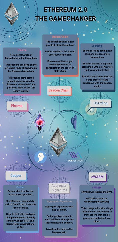 Query Ethereum With Sql Eth Events Medium Ethereum Medium Diagram
