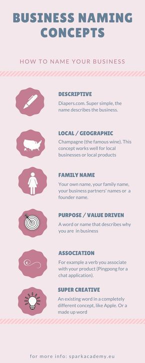 How To Come Up With A Business Name Find Perfect Business Name Ideas Naming Your Business Business Names Unique Business Names