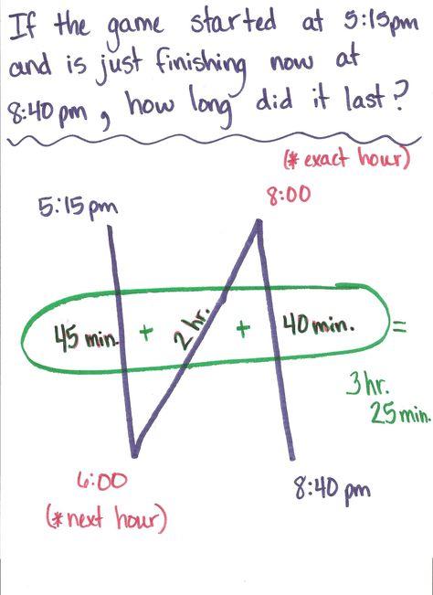 Elapsed Time Backwards N Strategy
