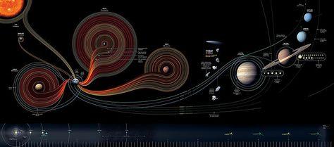Belíssimo mapa do sistema solar mostra as missões espaciais dos últimos 50 anos.