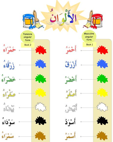 Resources To Learn Arabic Language Beginner S Library Arabic Kids Arabic Colors Learning Arabic