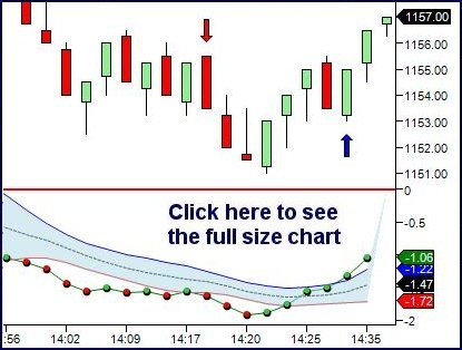 9 best Technical Analysis Indicators (NinjaTrader) images on - technical analysis