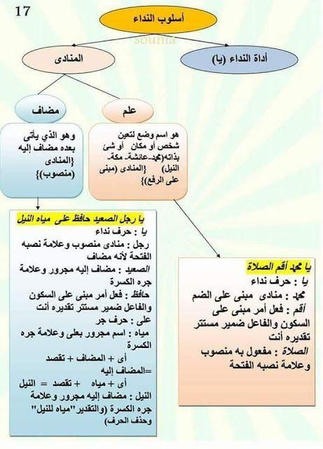 دروس مبسطة في اللغة العربية وطريقة سهلة لتعلم الاعراب Arabic Language Learning Arabic Learn Arabic Language