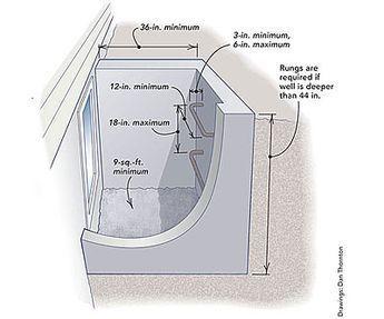Egress Window Requirements Egress Window Basement Remodeling Basement Makeover