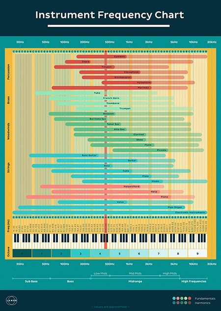 EQ Cheat Sheet? Frequency Charts for Mixing Hurt More Than
