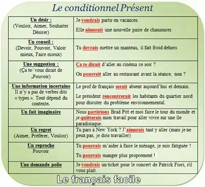 Le Conditionnel Ensenanza De Frances Clases De Frances Aprender Frances