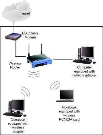 modem wireless router connection diagram free download wiring Connect TP-LINK Wireless Router