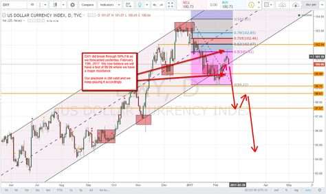 Using dxy to trade forex