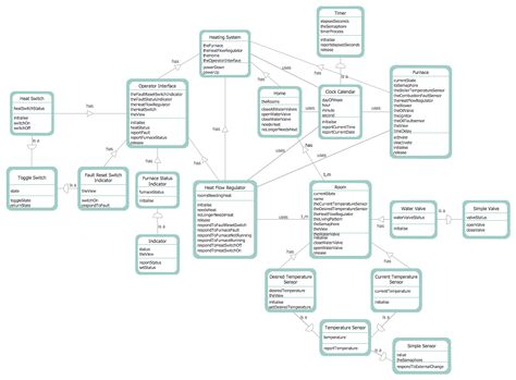 8 best Software Development u2014 Data Flow Diagrams images on - affinity diagram template