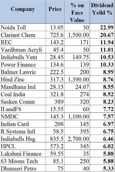 Stock Option Trading Stock Market Quotes Stock Market India