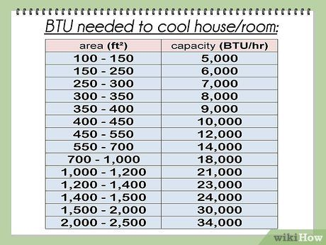 How To Calculate Btu Per Square Foot Square Foot Calculator Square Feet Floor Heating Systems