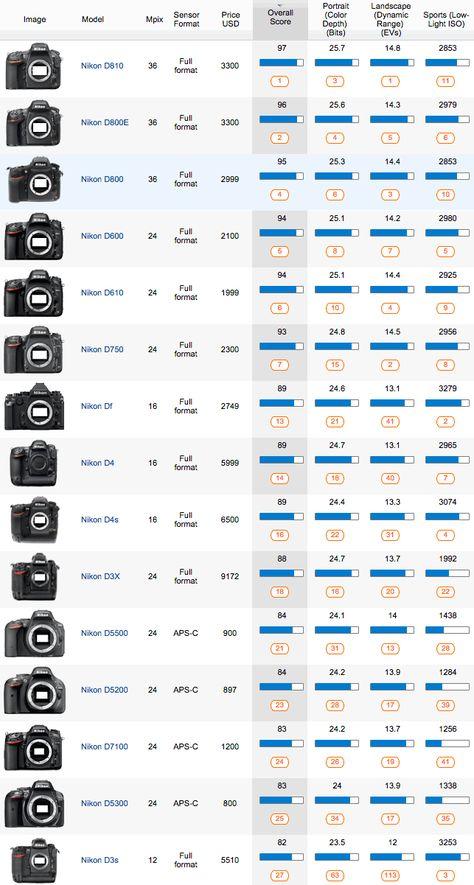 Best DxOMark rated Nikon DSLR cameras