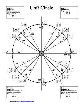 blank unit circle