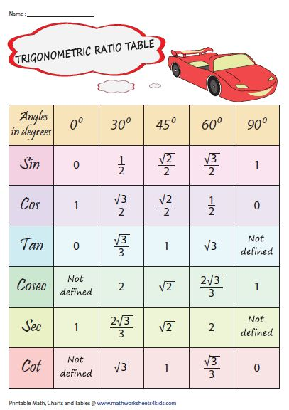 Trigonometry charts consist of quadrants and angles, trig ratios in a right triangle, trigonometric ratio tables, trig identities and more. Gcse Math, Maths Algebra, Algebra Worksheets, Math Strategies, Math Resources, Math Formula Chart, Math Tutorials, Math Quotes, Maths Solutions