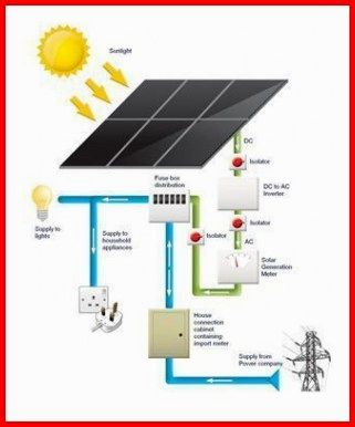 Solar Energy Examples Solarpower Solar Kit Solar Installation Solar Panels