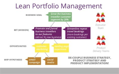 Lean Portfolio ManagementIf Any Queries Related To Lean