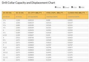 Drill Collar Capacity And Displacement Chart Drill Collar Drill Chart Capacity