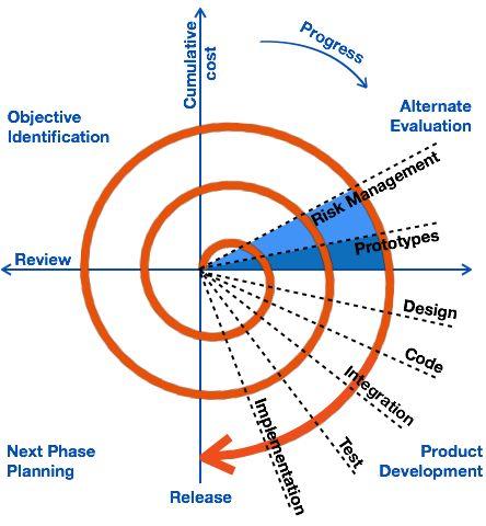 Spiral Model  Schema    Spiral Model