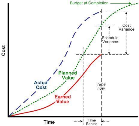 Excellent Videos Explain Earned Value Management 13 Min Total Run