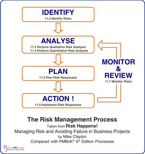Risk Response Strategies: Full & Revised Roundup