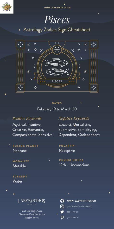 The Zodiac Sign Pisces Symbol - Personality, Strengths, Weaknesses, Love, Career, Family and More - Infographic and Cheat Sheet | Astrology, horoscope, zodiac, zodiac signs, magick, mysticism, occult, divination, witch, witchy, witchcraft, pagan, paganism, tarot, elements, grimoire