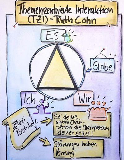 Profil Angestiftet An Der Flipchart Visualisieren In 2020 Kooperatives Lernen Flipchart Flipchart Gestalten