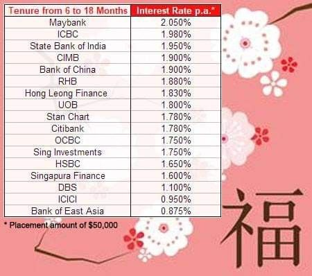 Find the best place to save your AngBao money with our