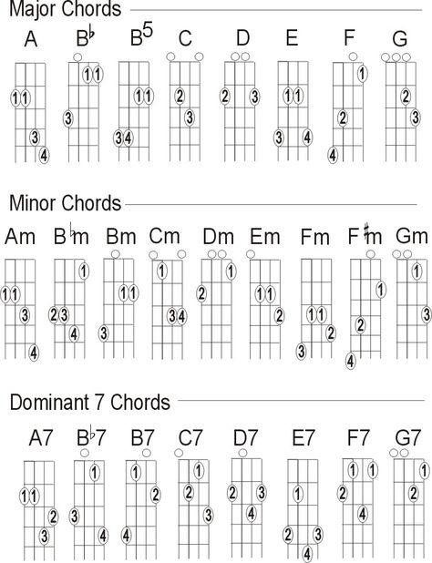 Free Mandolin Chord Chart Chord Charts Mandolina Tabulatury