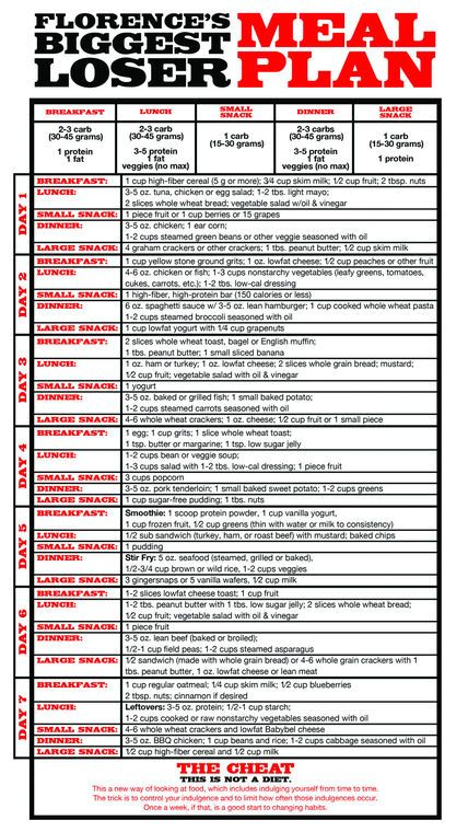PreOperative Sample Meal Plan Table Good Guide On How To Eat