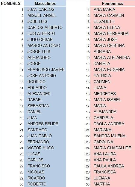 Babygirlnames Babygirlnames2019 Names Onedrive Spanish Names