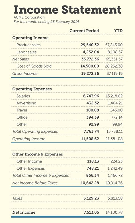 An Income Statement Is A Financial Statement That Reports A Company S Financial Performance Over A Accounting And Finance Bookkeeping Business Income Statement