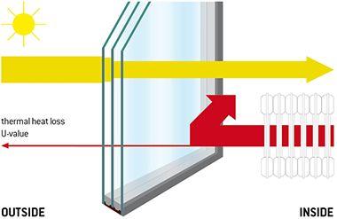 Effectiveness Of Insulation R Value Concrete Insulation Insulation