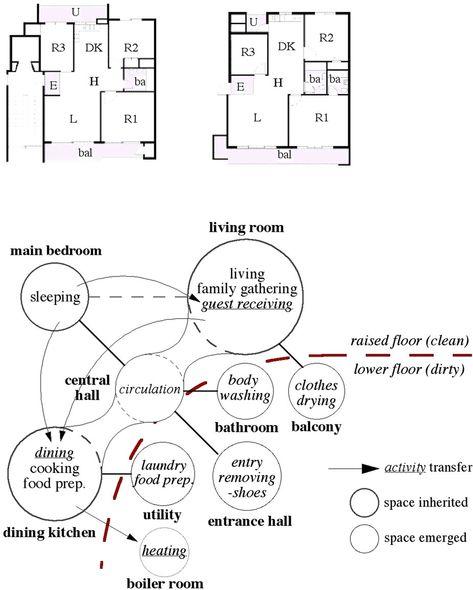 Housing Adjacency Bubble Diagram Buscar Con Google